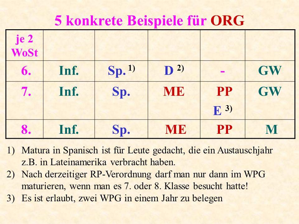 5 konkrete Beispiele für ORG