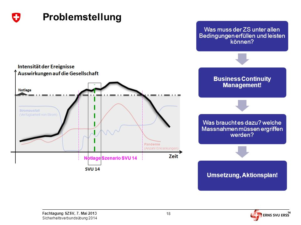 Business Continuity Management! Umsetzung, Aktionsplan!