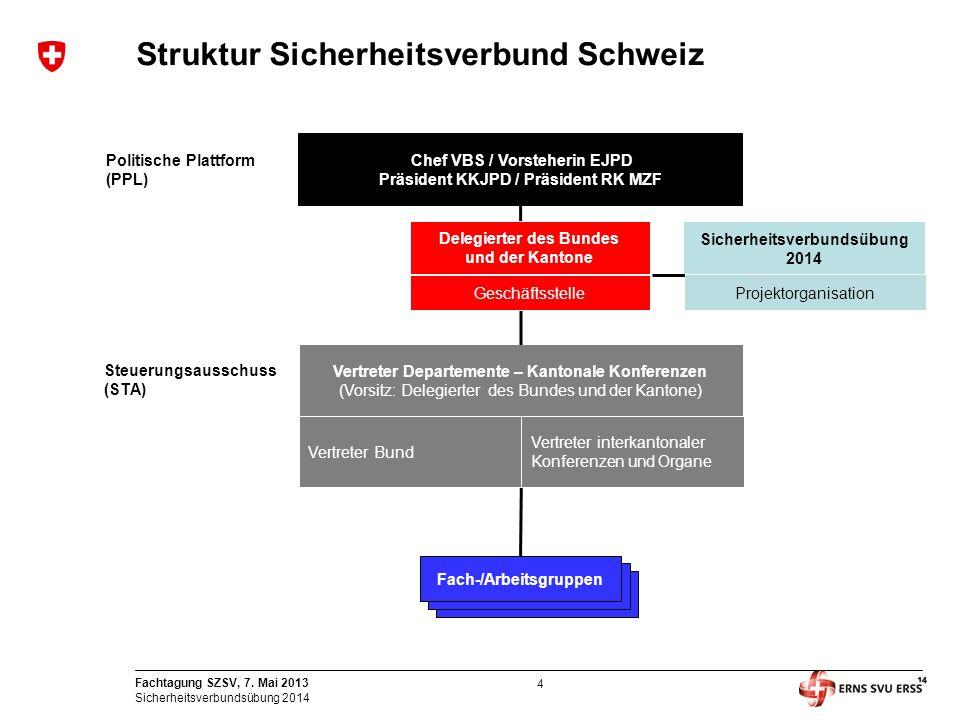Struktur Sicherheitsverbund Schweiz