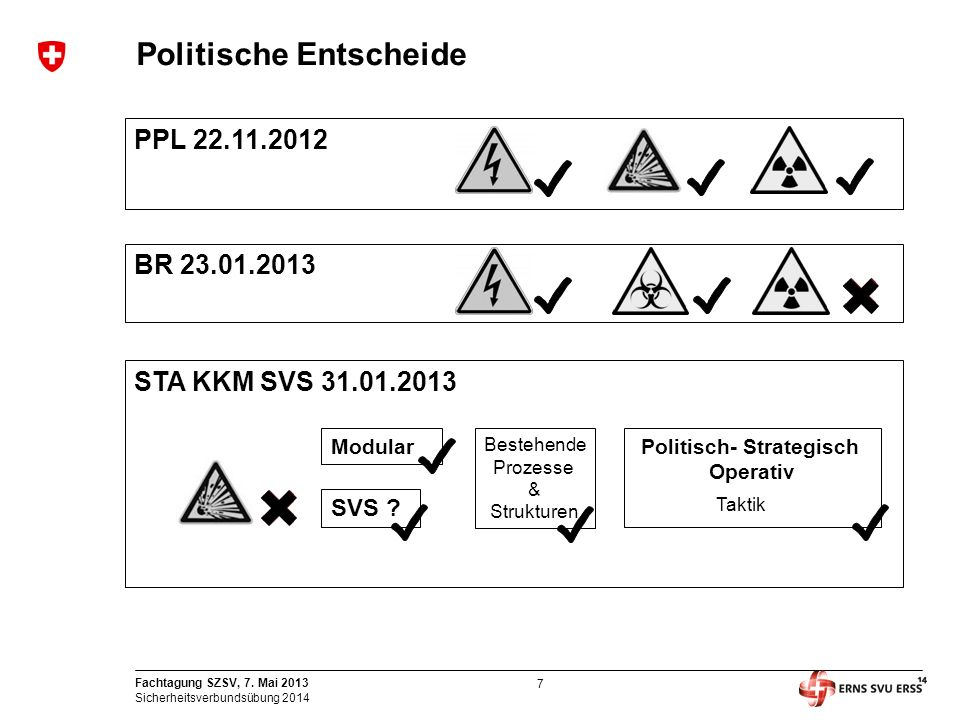 Politische Entscheide