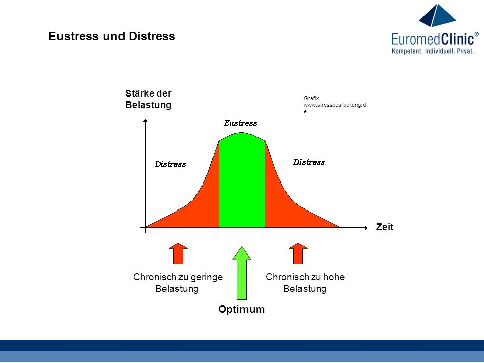 Eustress und Distress Optimum Stärke der Belastung Zeit