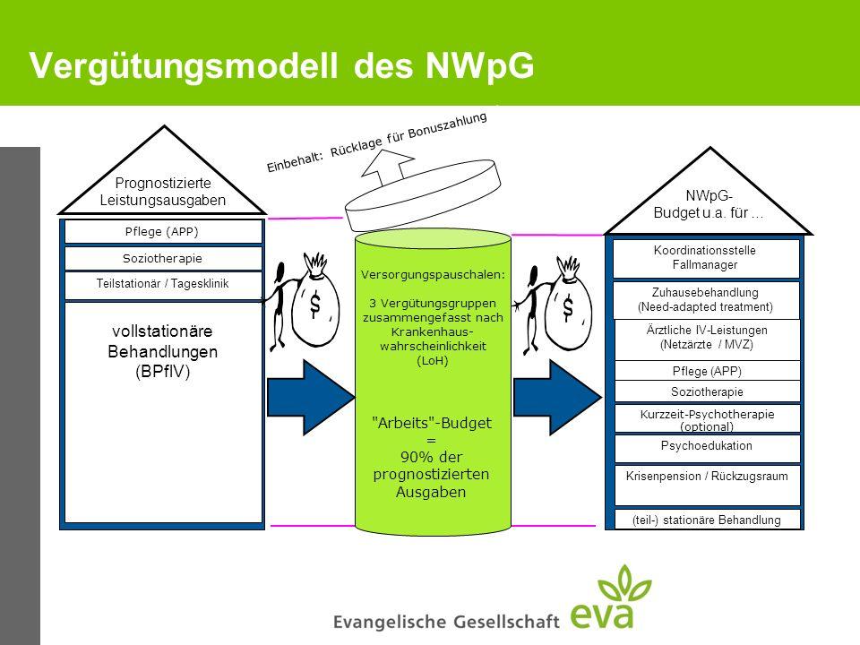 Vergütungsmodell des NWpG