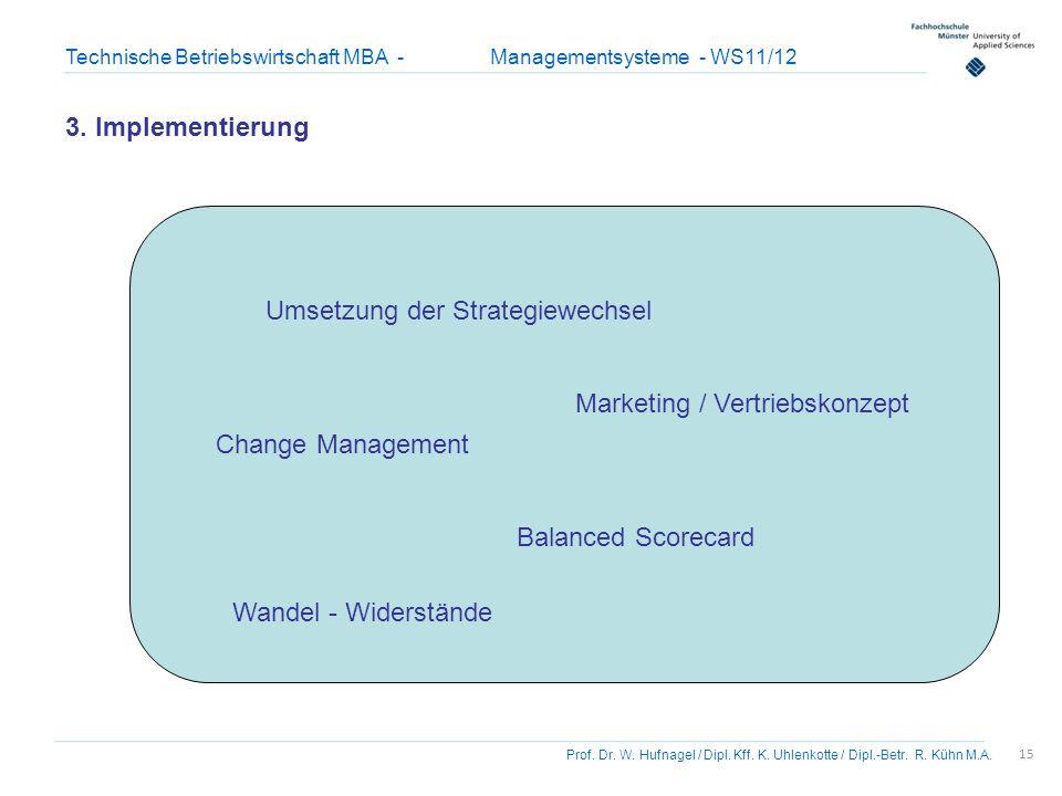 3. Implementierung Umsetzung der Strategiewechsel. Marketing / Vertriebskonzept. Change Management.