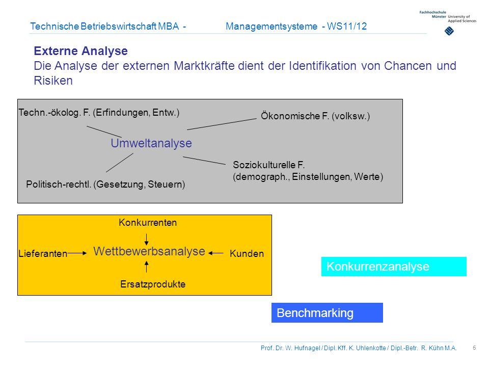 Externe Analyse Die Analyse der externen Marktkräfte dient der Identifikation von Chancen und Risiken.