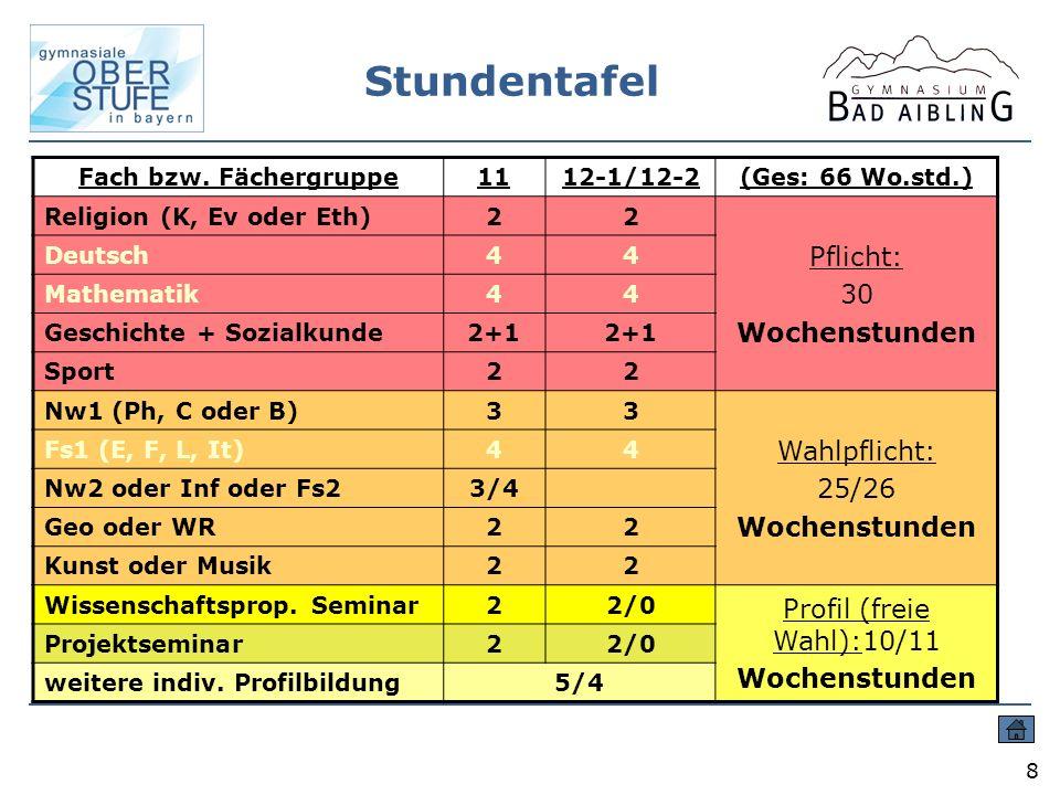 Stundentafel Pflicht: 30 Wochenstunden Wahlpflicht: 25/26