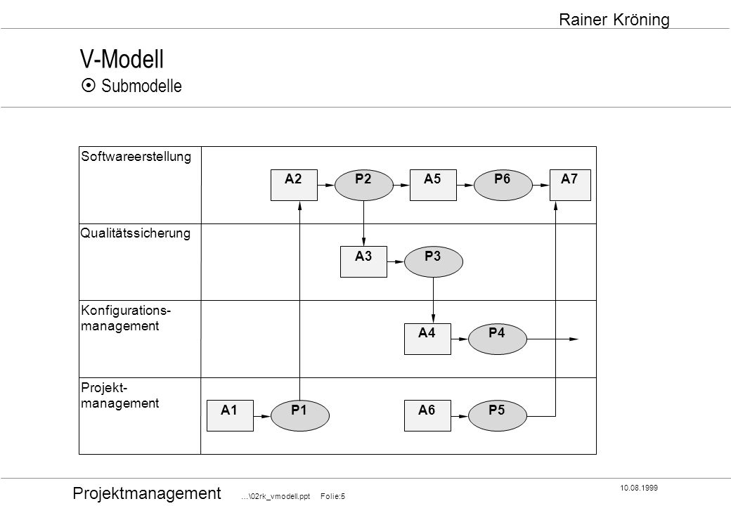 V-Modell ¤ Submodelle Softwareerstellung A2 P2 A5 P6 A7