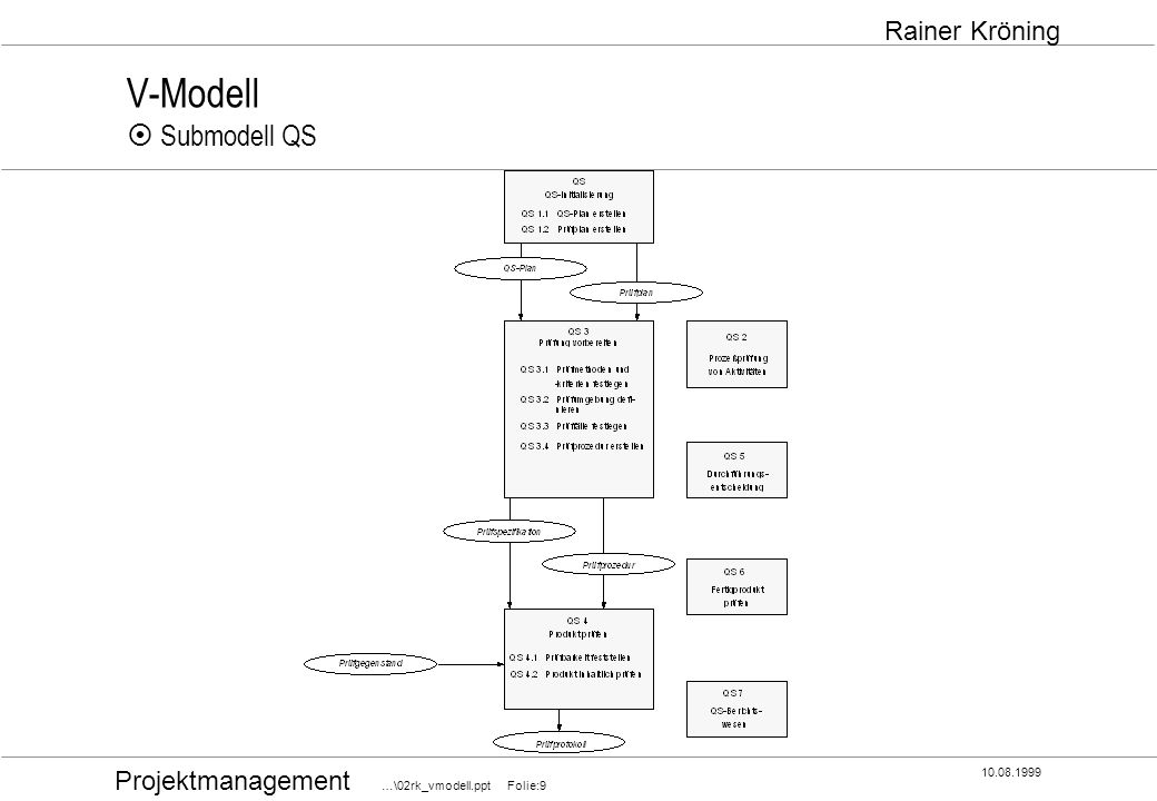 V-Modell ¤ Submodell QS