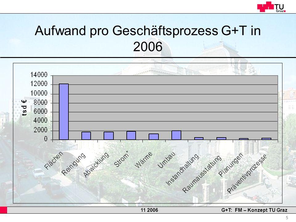 Aufwand pro Geschäftsprozess G+T in 2006