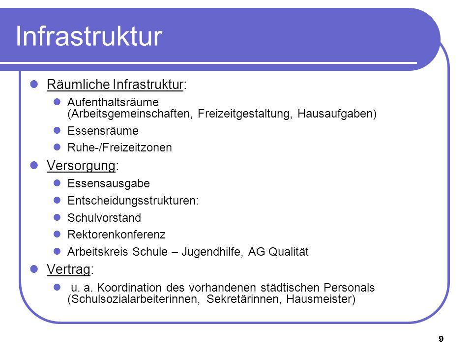 Infrastruktur Räumliche Infrastruktur: Versorgung: Vertrag: