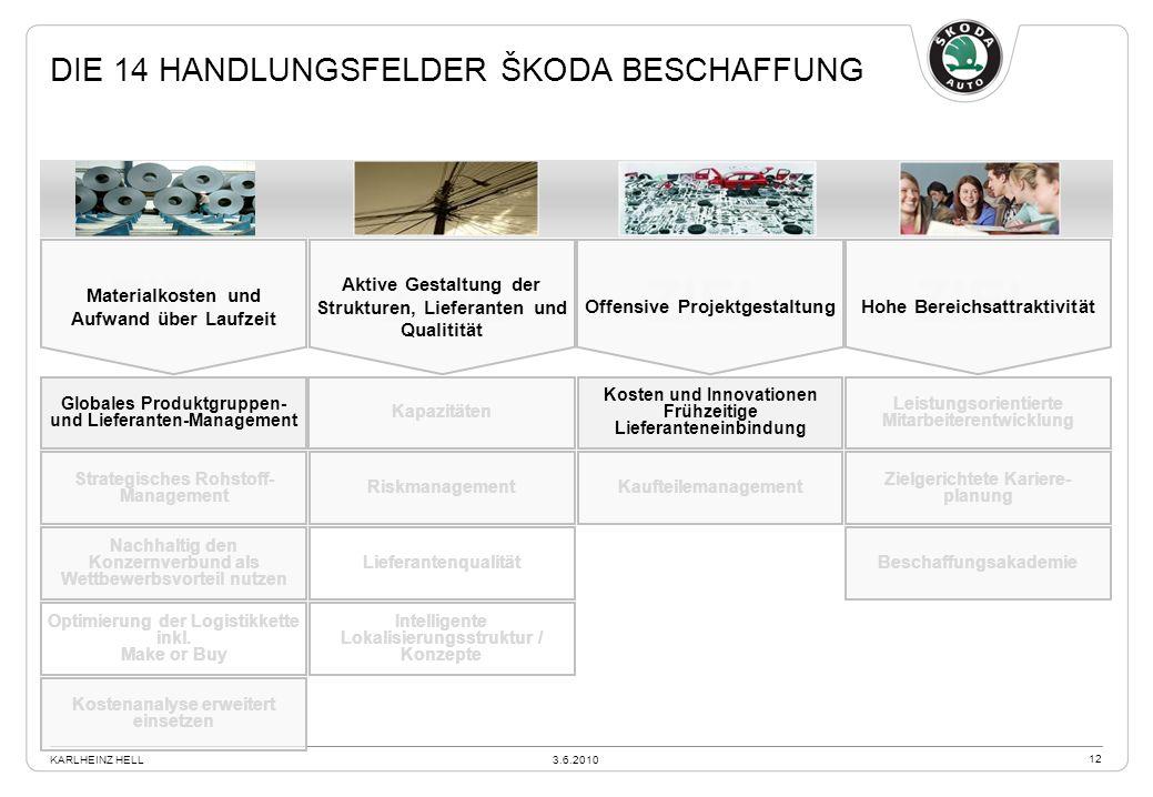 Die 14 Handlungsfelder Škoda Beschaffung