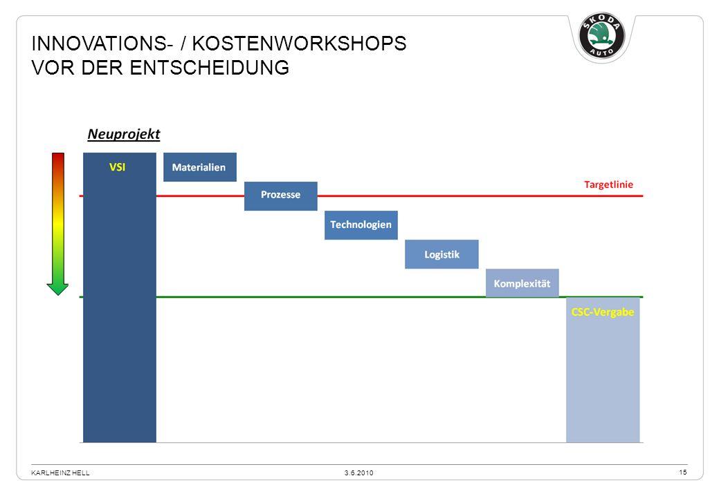 Innovations- / Kostenworkshops vor der entscheidung