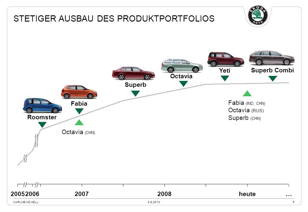 Stetiger Ausbau des Produktportfolios