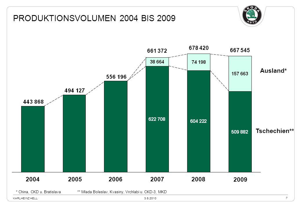 Produktionsvolumen 2004 bis 2009