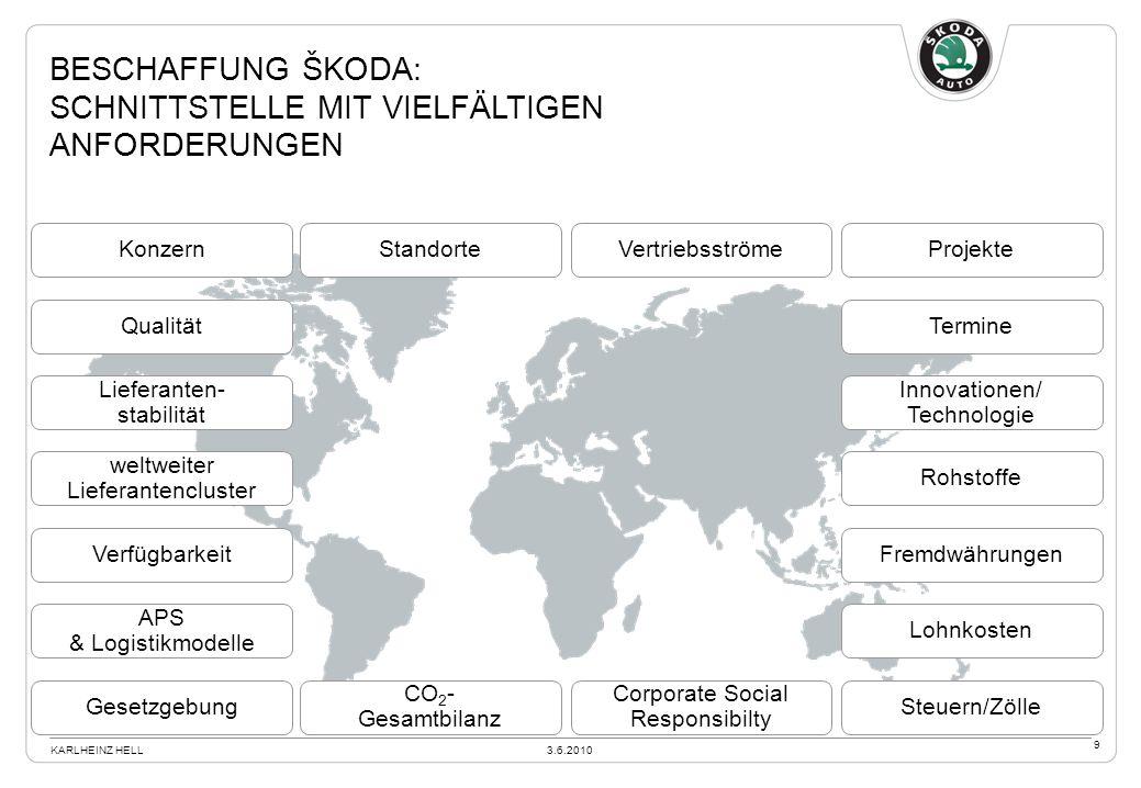 Beschaffung Škoda: Schnittstelle mit vielfältigen Anforderungen