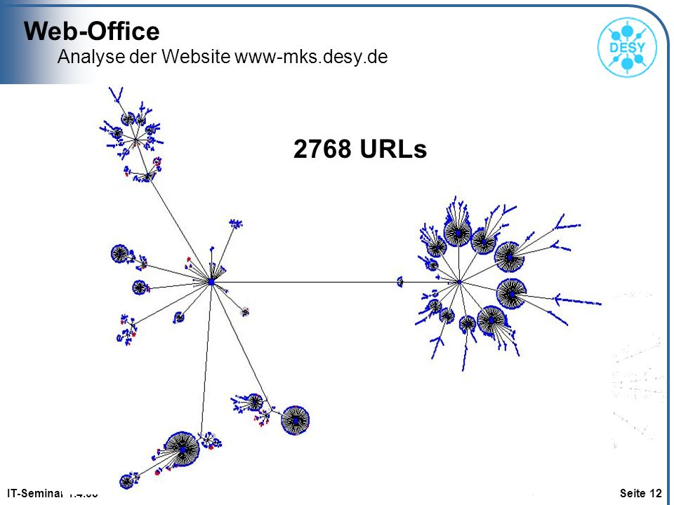 Analyse der Website www-mks.desy.de