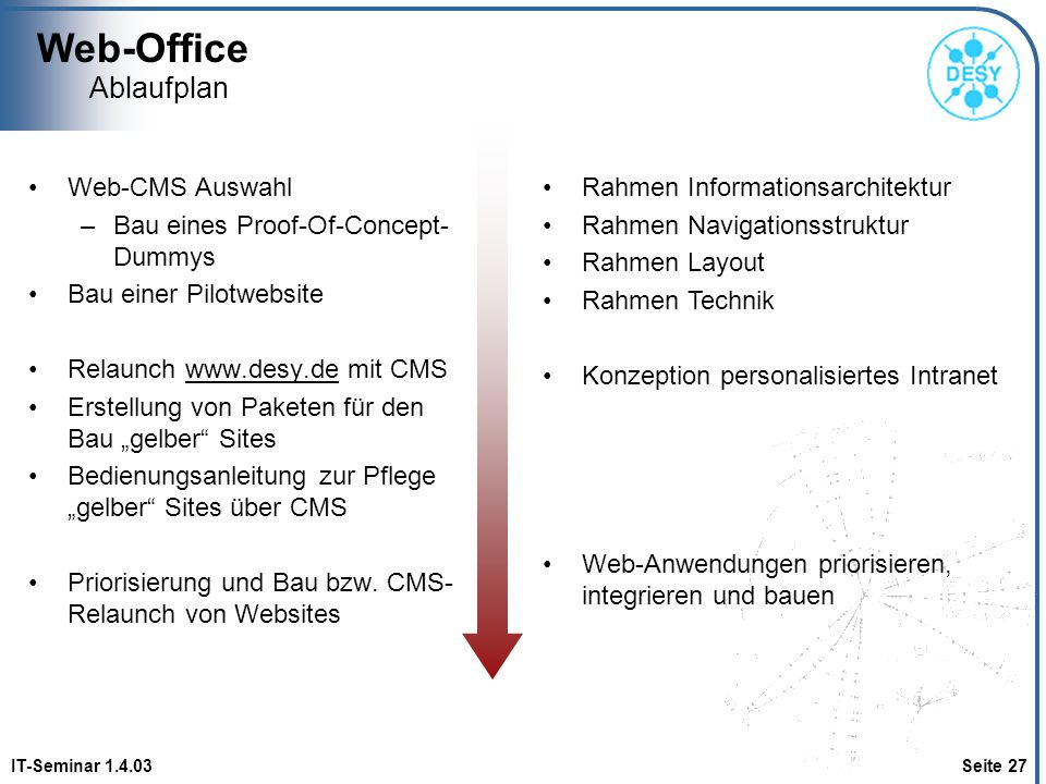 Web-Office Ablaufplan Web-CMS Auswahl