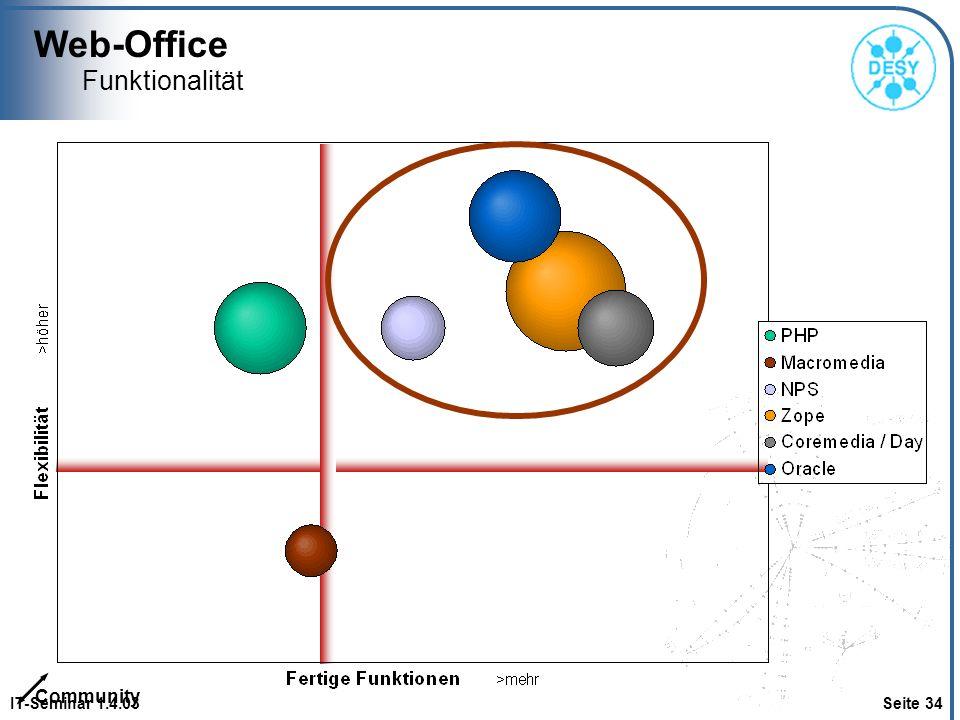 Web-Office Funktionalität Community IT-Seminar 1.4.03