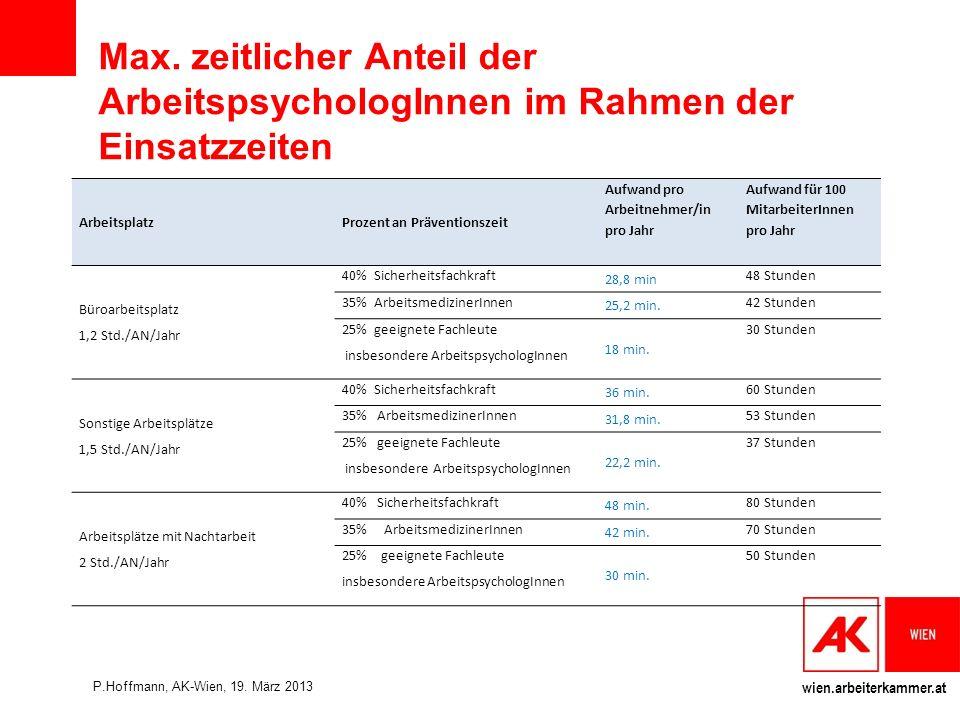 Max. zeitlicher Anteil der ArbeitspsychologInnen im Rahmen der Einsatzzeiten