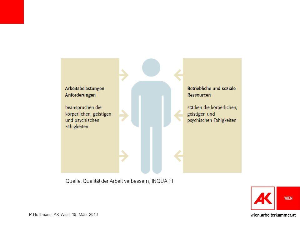 Quelle: Qualität der Arbeit verbessern, INQUA 11