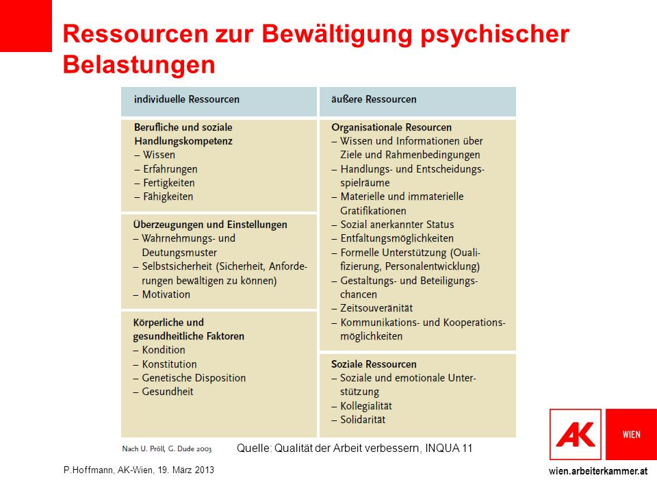 Ressourcen zur Bewältigung psychischer Belastungen