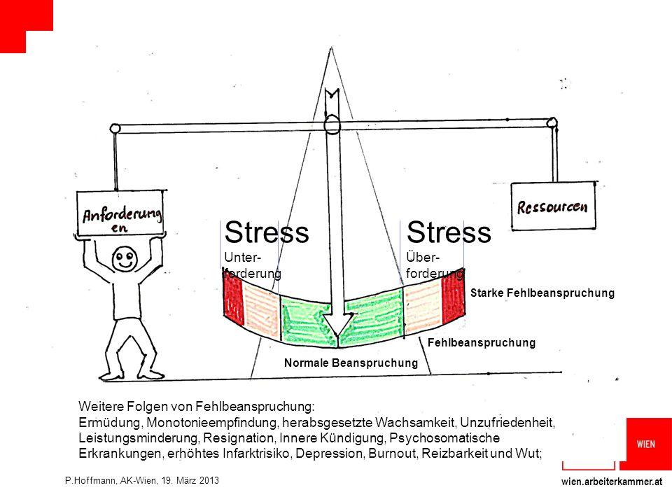 Stress Stress Unter- forderung Über- forderung