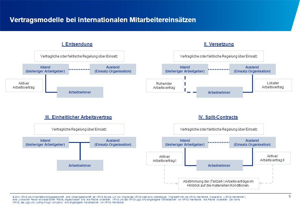 Vertragsmodelle bei internationalen Mitarbeitereinsätzen