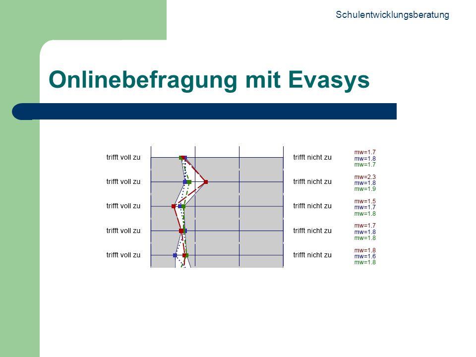 Onlinebefragung mit Evasys