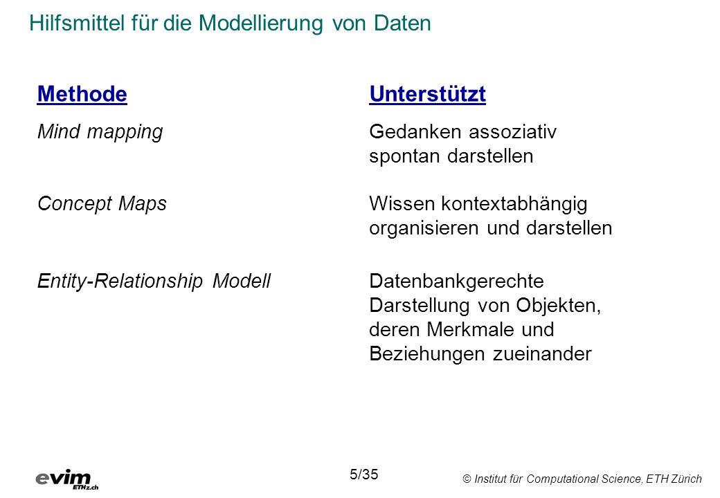 Hilfsmittel für die Modellierung von Daten