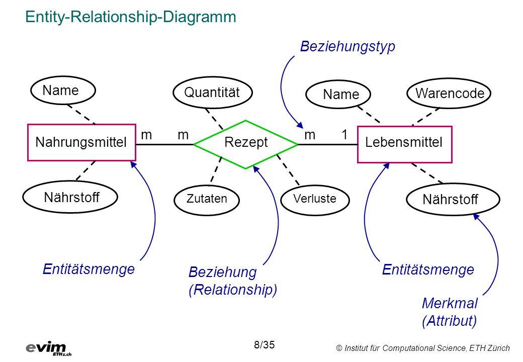 Entity-Relationship-Diagramm