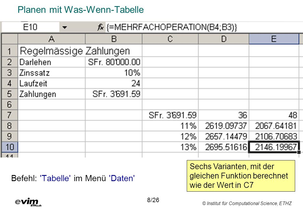 Planen mit Was-Wenn-Tabelle