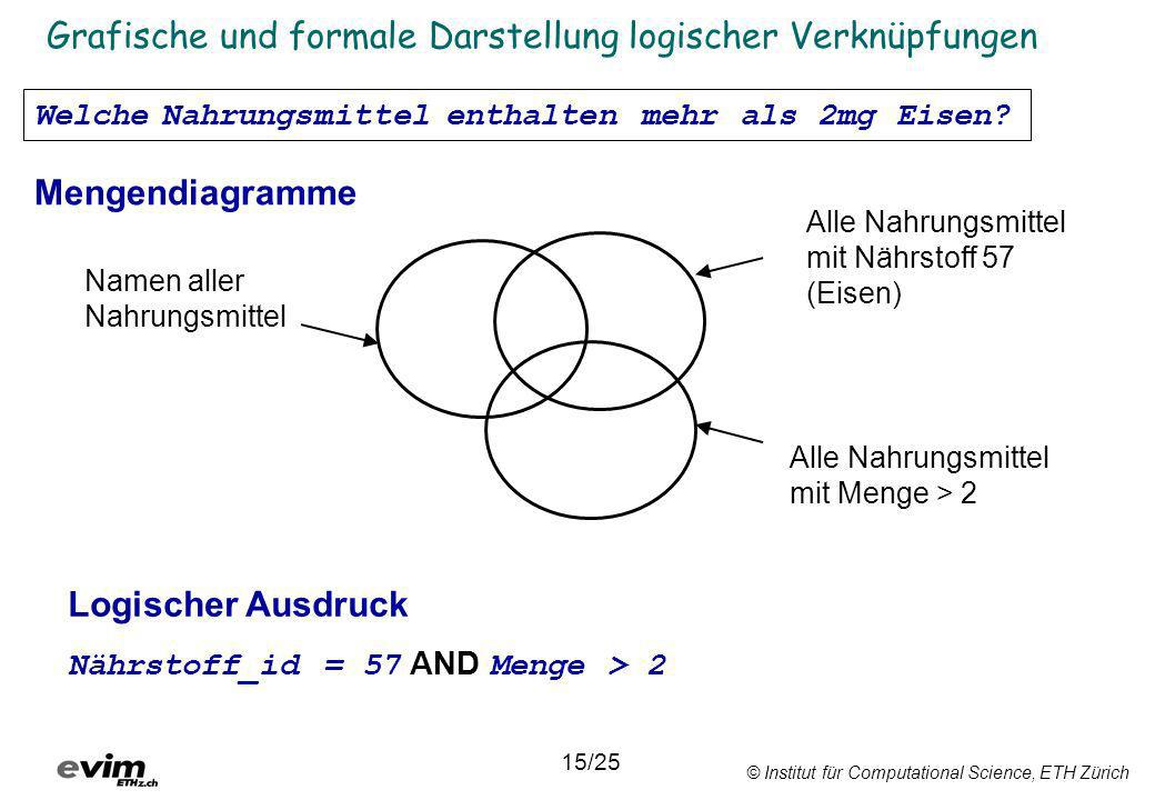 Grafische und formale Darstellung logischer Verknüpfungen