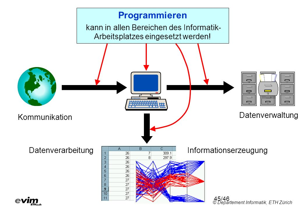 Programmieren kann in allen Bereichen des Informatik-Arbeitsplatzes eingesetzt werden! Datenverwaltung.