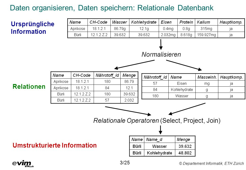 Daten organisieren, Daten speichern: Relationale Datenbank