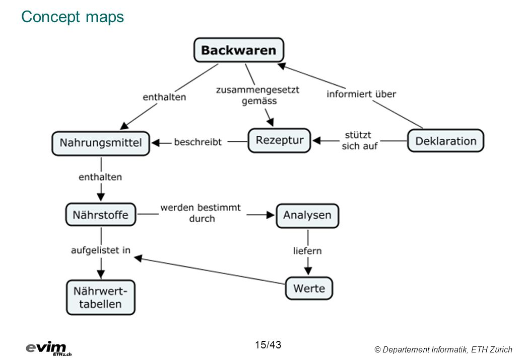 Concept maps 15/43 © Departement Informatik, ETH Zürich