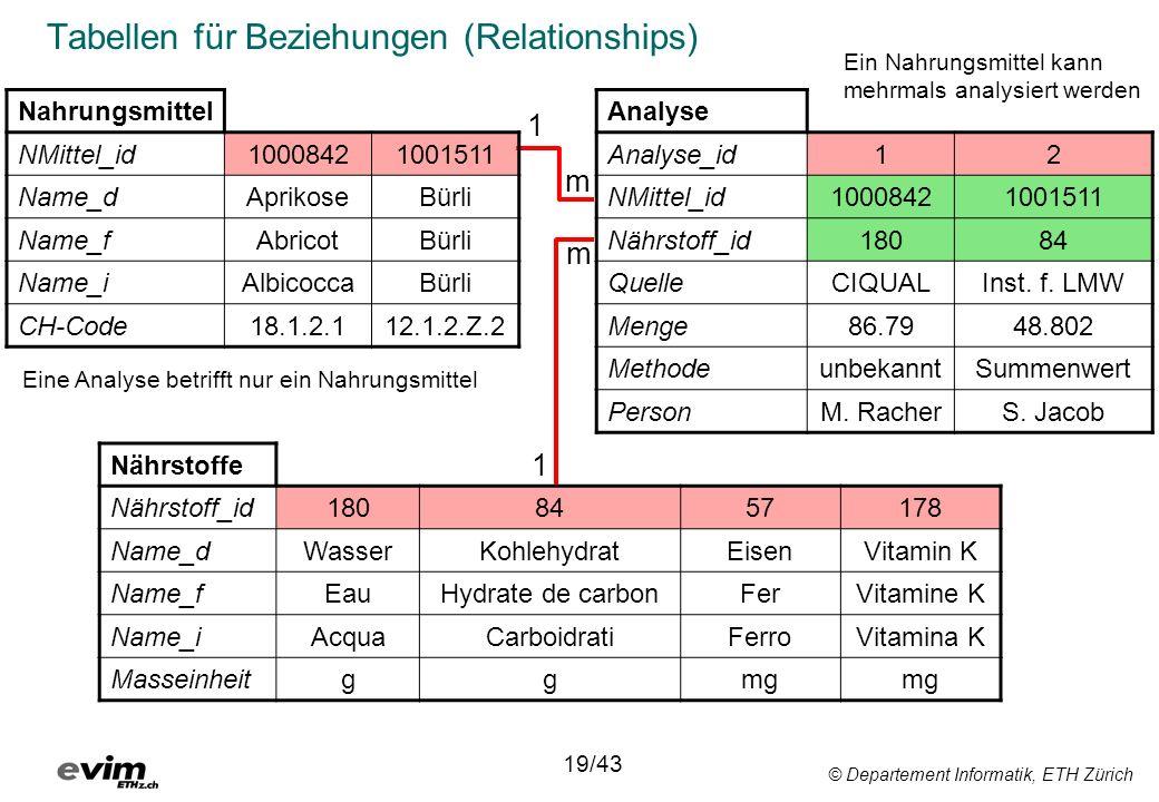Tabellen für Beziehungen (Relationships)