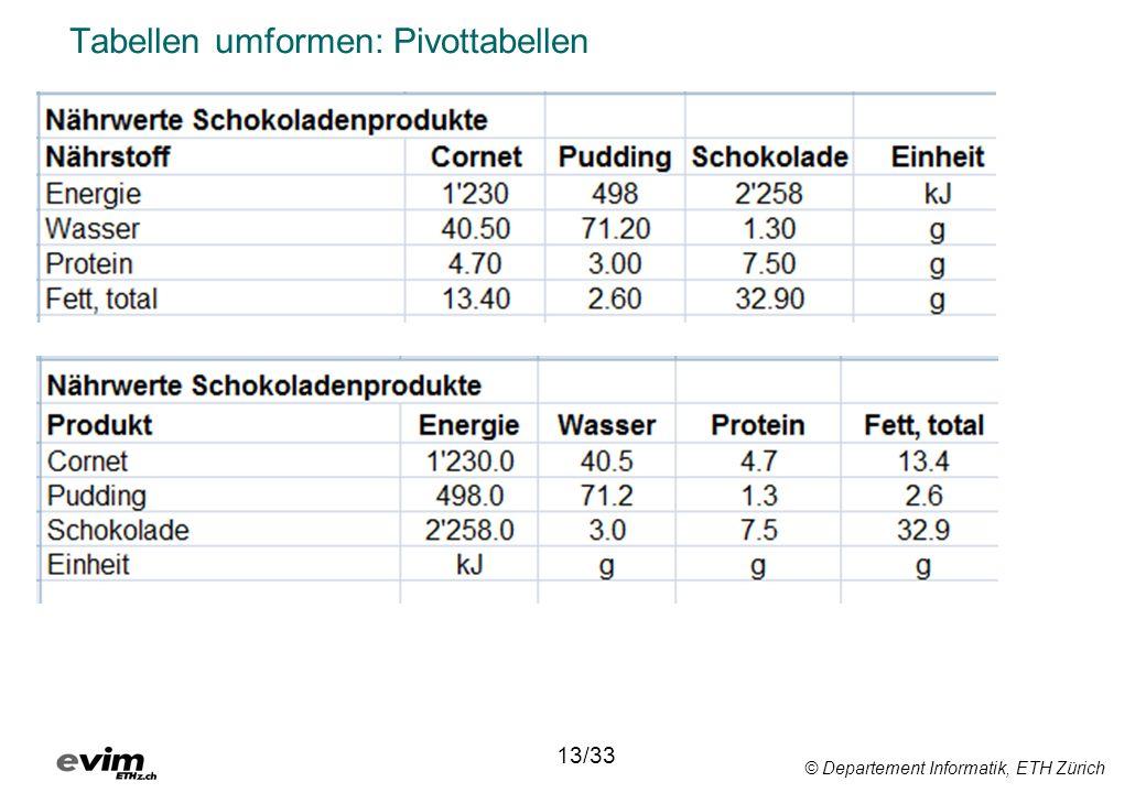 Tabellen umformen: Pivottabellen