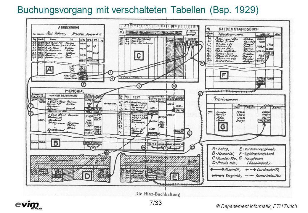 Buchungsvorgang mit verschalteten Tabellen (Bsp. 1929)