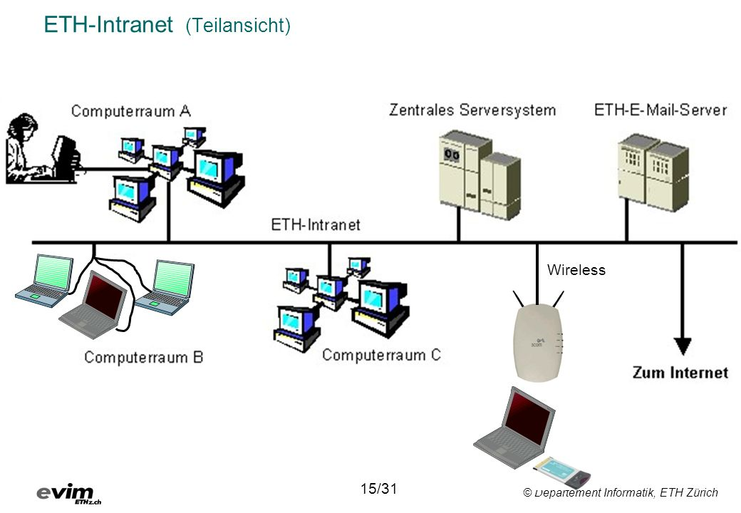 ETH-Intranet (Teilansicht)