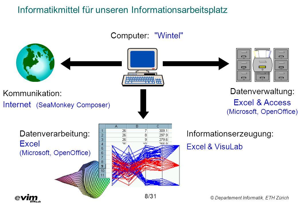 Informatikmittel für unseren Informationsarbeitsplatz