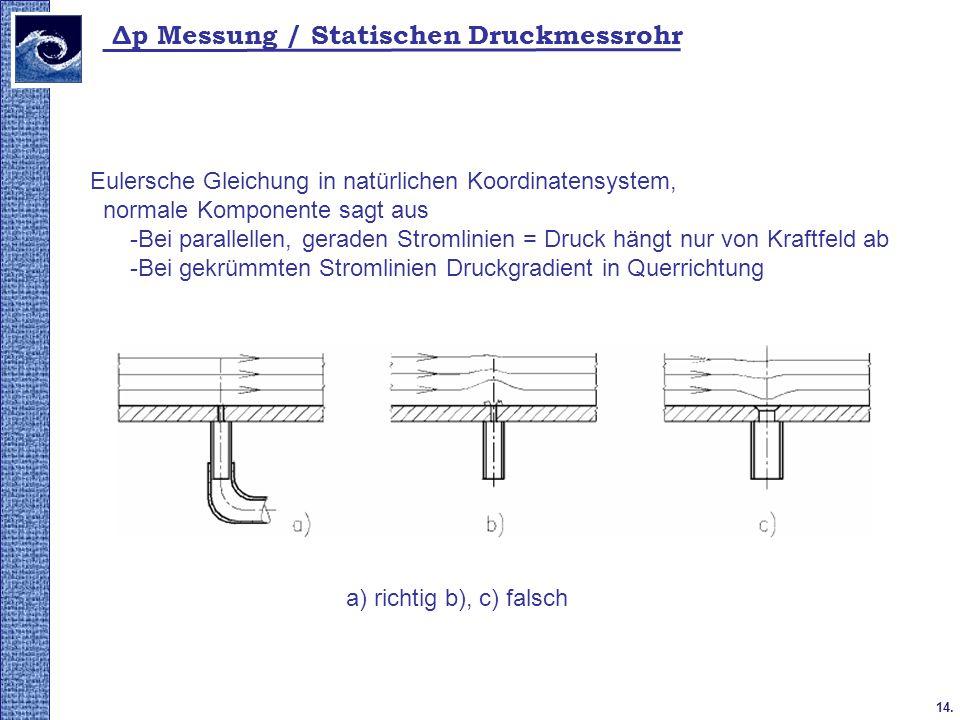 Δp Messung / Statischen Druckmessrohr
