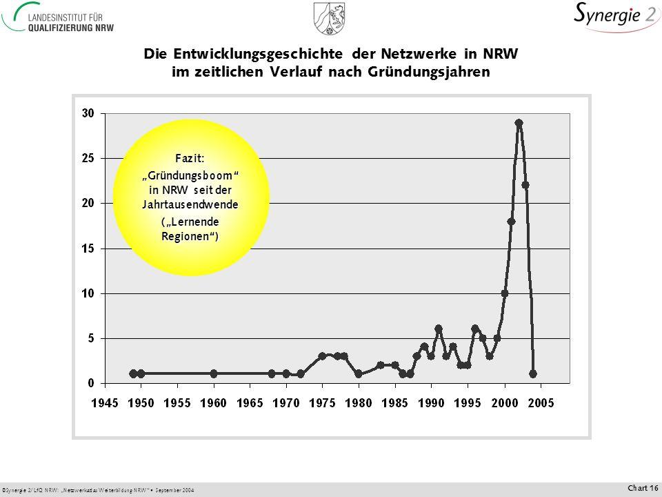 Die Entwicklungsgeschichte der Netzwerke in NRW im zeitlichen Verlauf nach Gründungsjahren