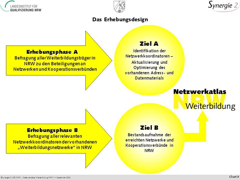 Identifikation der Netzwerkkoordinatoren –