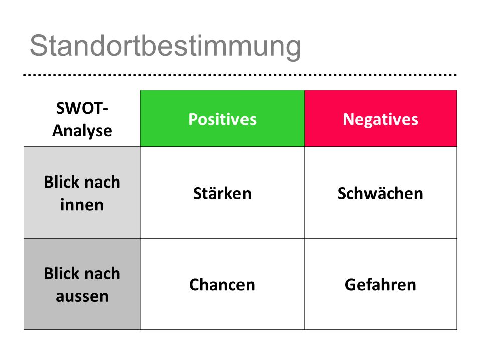 Standortbestimmung SWOT-Analyse Positives Negatives Blick nach innen