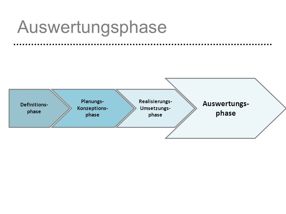 Auswertungsphase Auswertungs- phase Definitions- phase Planungs-
