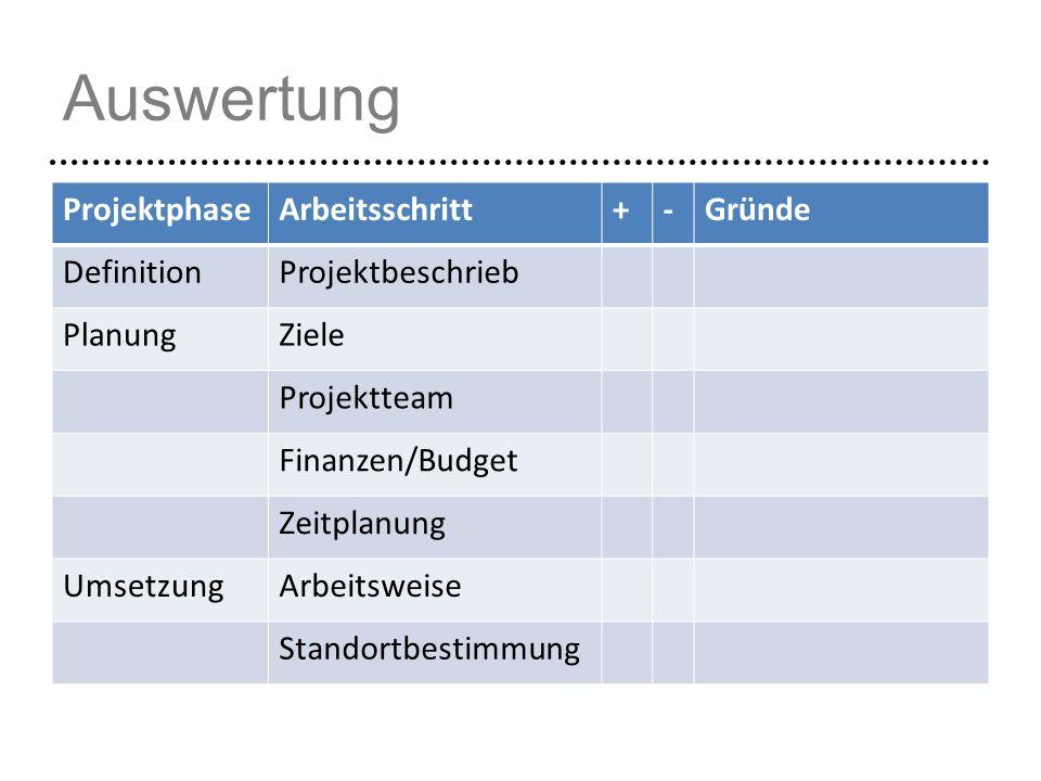 Auswertung Projektphase Arbeitsschritt + - Gründe Definition