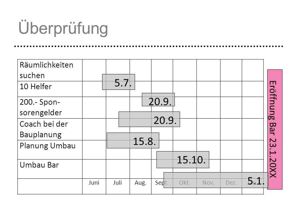 Überprüfung 5.7. 20.9. 20.9. 15.8. 15.10. 5.1. Eröffnung Bar 23.1.20XX