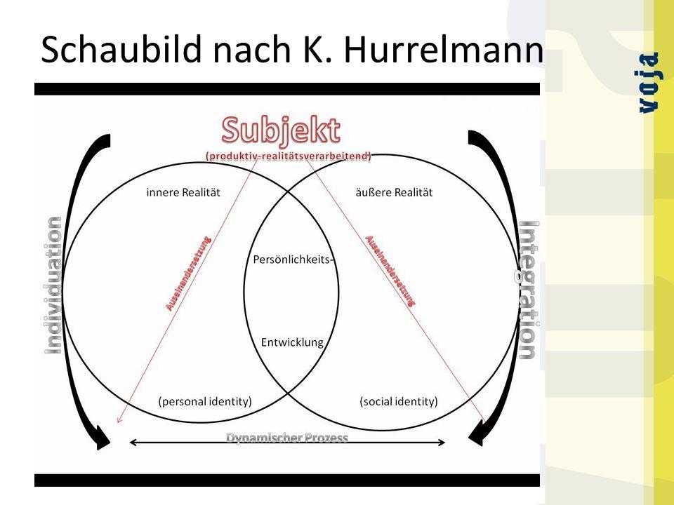Schaubild nach K. Hurrelmann