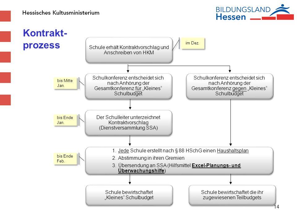Kontrakt- prozess Schule erhält Kontraktvorschlag und Anschreiben von HKM. im Dez.