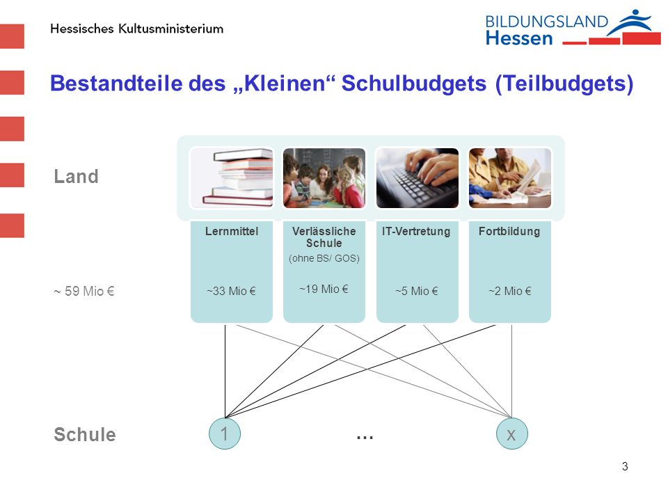 """Bestandteile des """"Kleinen Schulbudgets (Teilbudgets)"""