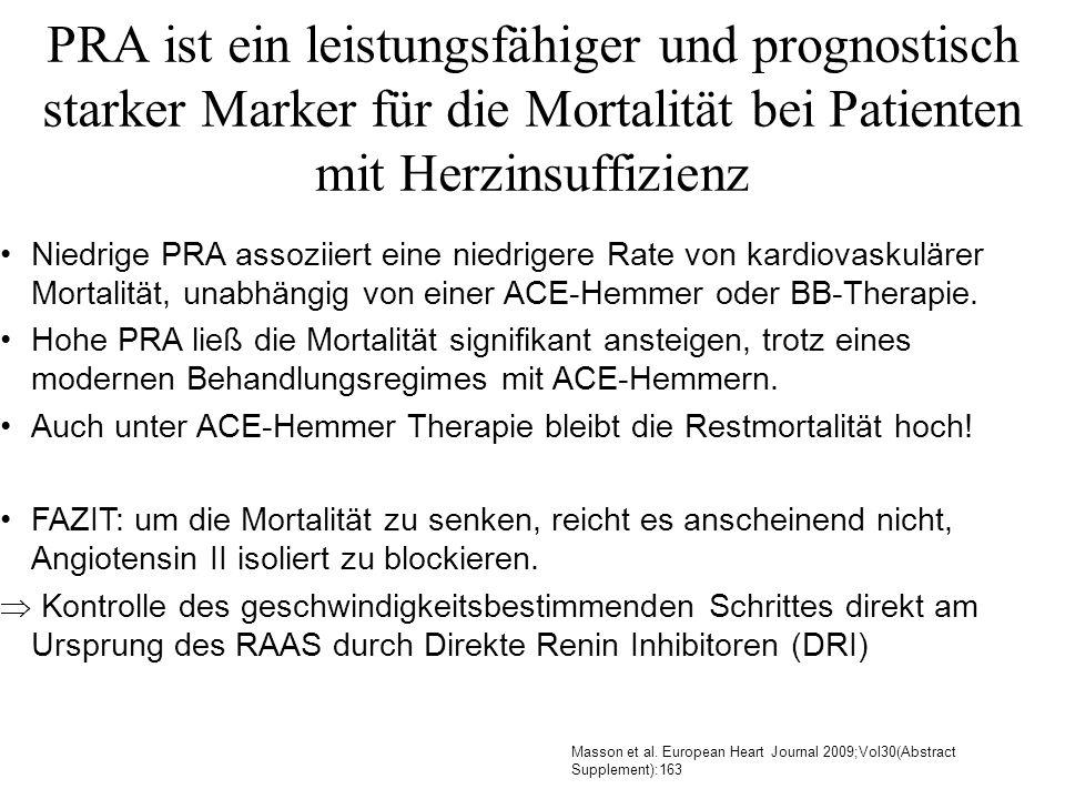 PRA ist ein leistungsfähiger und prognostisch starker Marker für die Mortalität bei Patienten mit Herzinsuffizienz